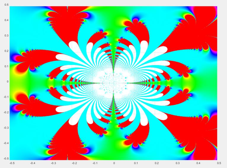 f = exp( z ) ^sin( 1/z^2 ) Realteil