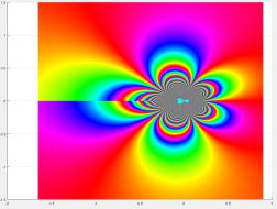f = z ^(1/z^2)