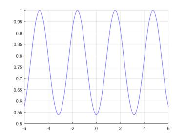 Abb.: f = cos(cos(x))