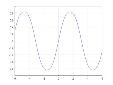 Abb.: f = sin(sin(x))